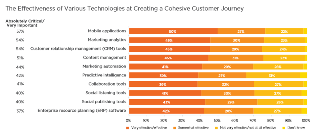 Technologies for cohesive customer journey_Sept15